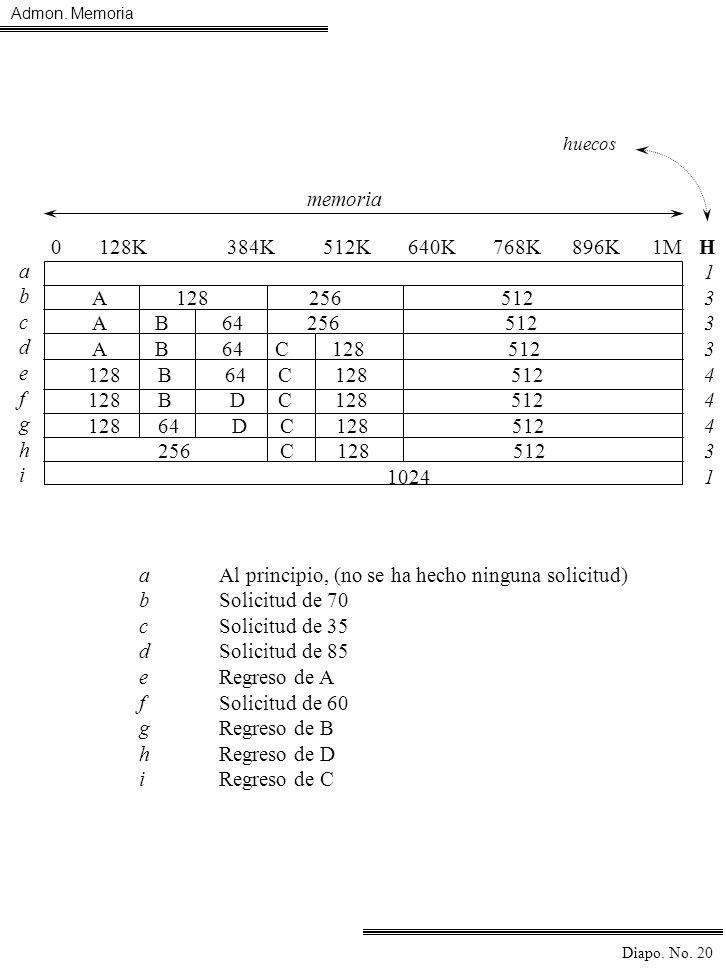 Admon. Memoria Diapo. No. 20 aAl principio, (no se ha hecho ninguna solicitud) bSolicitud de 70 cSolicitud de 35 dSolicitud de 85 eRegreso de A fSolic