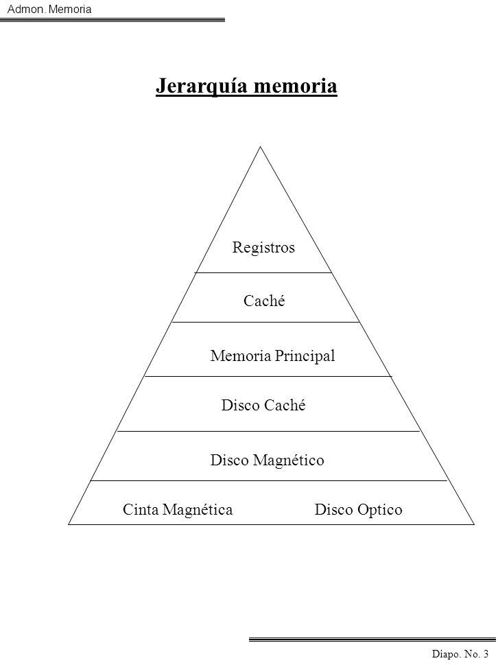 Admon. Memoria Diapo. No. 3 Jerarquía memoriaJerarquía memoria Jerarquía memoria Registros Caché Memoria Principal Disco Caché Disco Magnético Cinta M