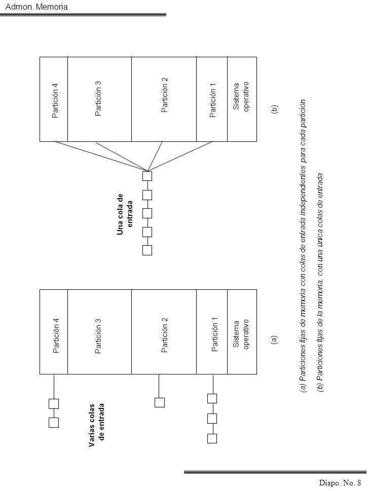Admon. Memoria Diapo. No. 8 Partición 4 Partición 3 Partición 2 Partición 1 Sistema operativo Partición 1 Partición 2 Partición 3 Sistema operativo (a