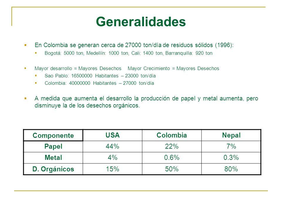 Generalidades En Colombia se generan cerca de 27000 ton/día de residuos sólidos (1996): Bogotá: 5000 ton, Medellín: 1000 ton, Cali: 1400 ton, Barranqu