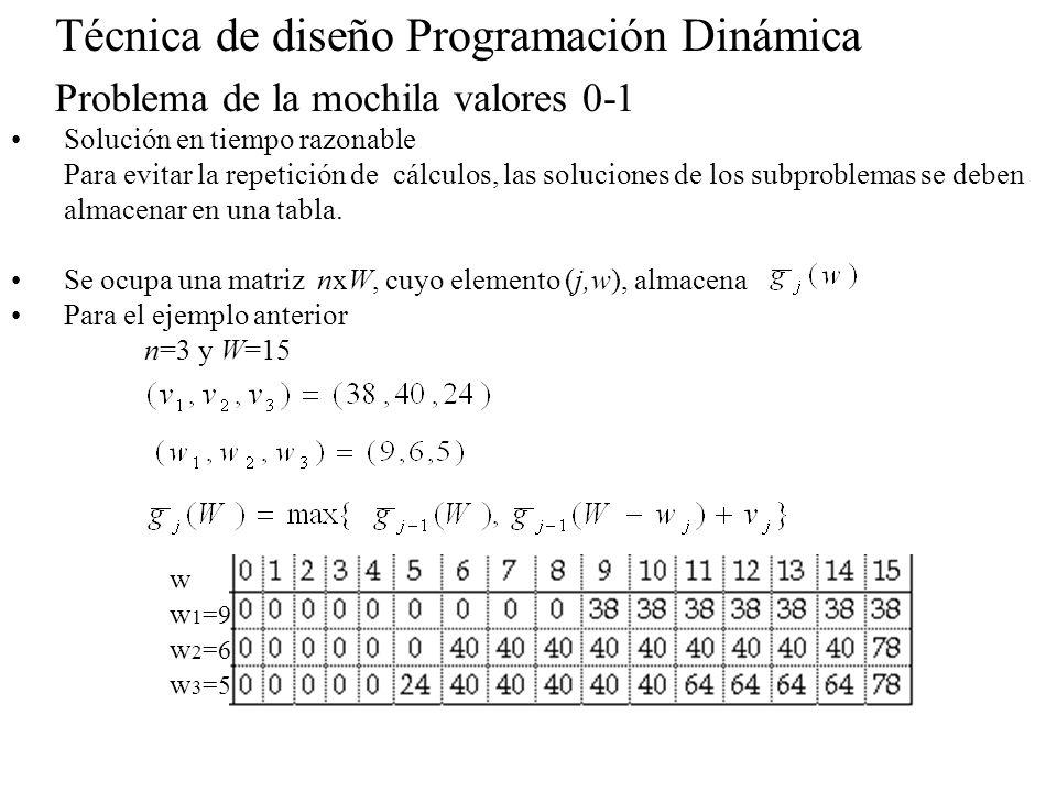 Técnica de diseño Programación Dinámica Problema de la mochila valores 0-1 Solución en tiempo razonable Para evitar la repetición de cálculos, las sol