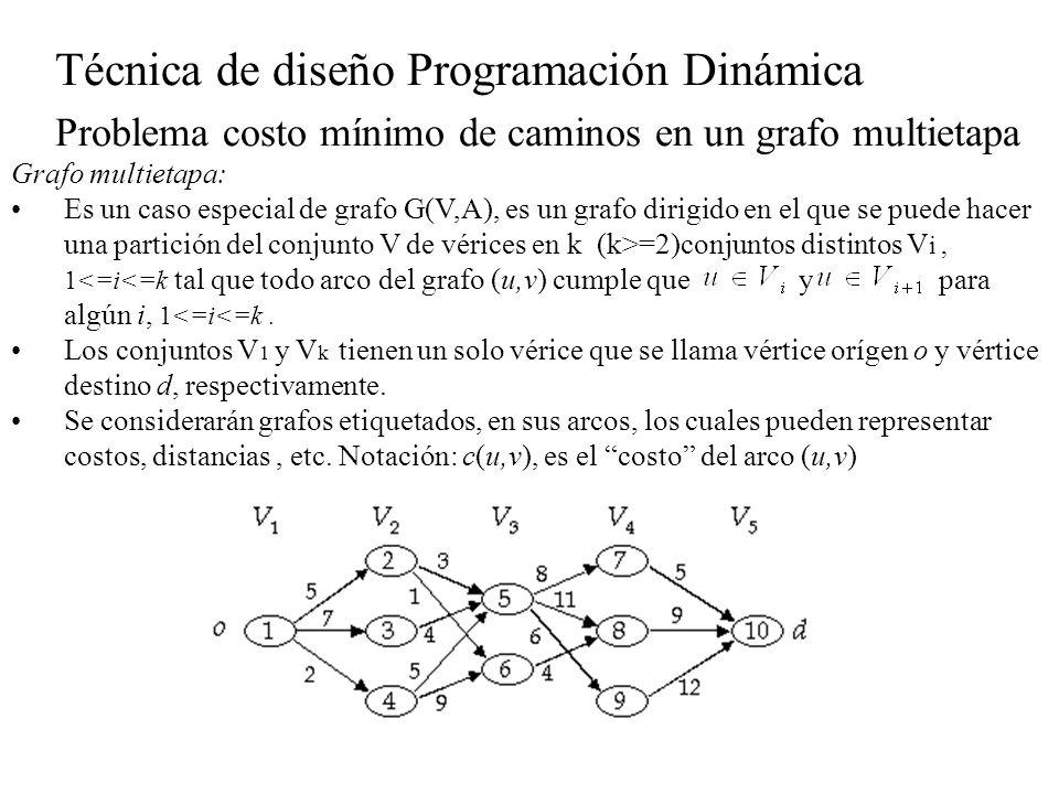 Técnica de diseño Programación Dinámica Problema costo mínimo de caminos en un grafo multietapa Grafo multietapa: Es un caso especial de grafo G(V,A),