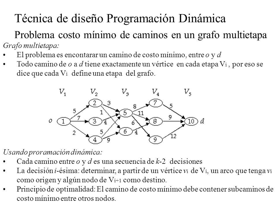 Técnica de diseño Programación Dinámica Problema costo mínimo de caminos en un grafo multietapa Grafo multietapa: El problema es encontarar un camino