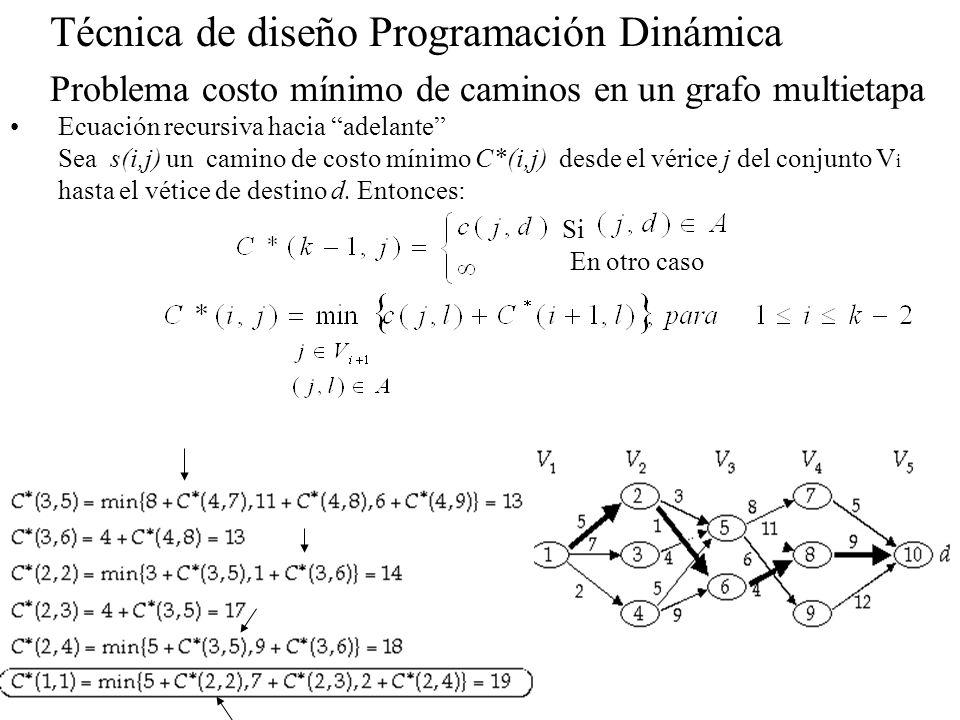 Técnica de diseño Programación Dinámica Problema costo mínimo de caminos en un grafo multietapa Ecuación recursiva hacia adelante Sea s(i,j) un camino