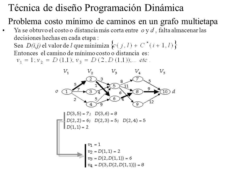 Técnica de diseño Programación Dinámica Problema costo mínimo de caminos en un grafo multietapa Ya se obtuvo el costo o distancia más corta entre o y