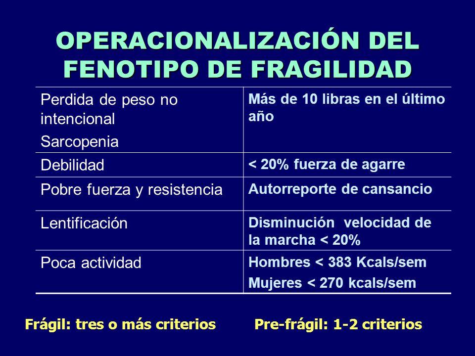 OPERACIONALIZACIÓN DEL FENOTIPO DE FRAGILIDAD Perdida de peso no intencional Sarcopenia Más de 10 libras en el último año Debilidad < 20% fuerza de ag