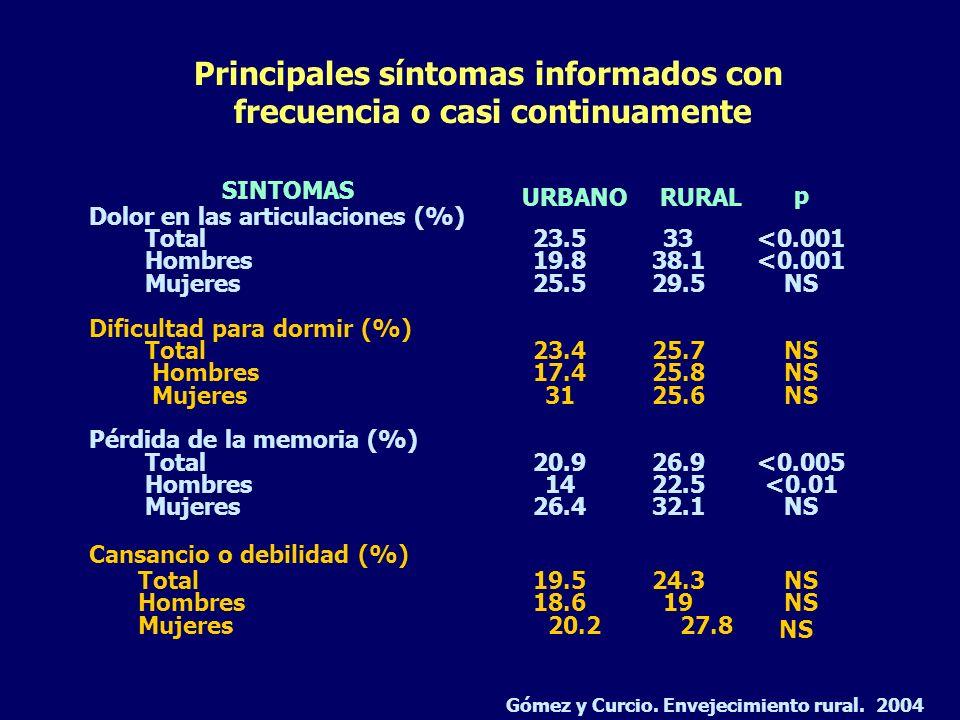 Dolor en las articulaciones (%) Total23.533<0.001 Hombres19.838.1<0.001 Mujeres25.529.5NS Dificultad para dormir (%) Total23.425.7NS Hombres17.425.8NS