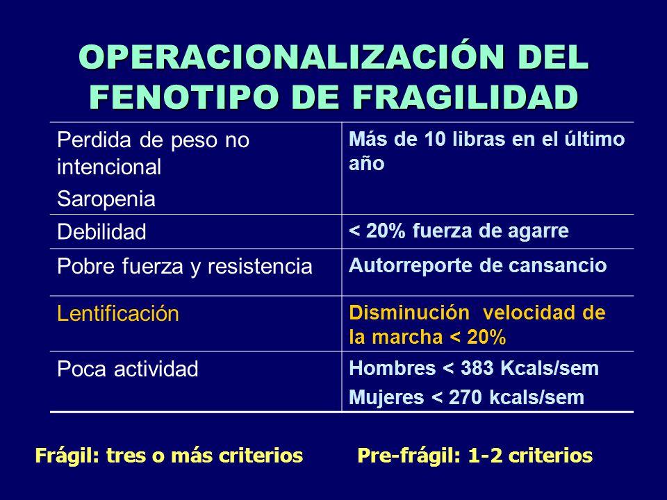 OPERACIONALIZACIÓN DEL FENOTIPO DE FRAGILIDAD Perdida de peso no intencional Saropenia Más de 10 libras en el último año Debilidad < 20% fuerza de aga