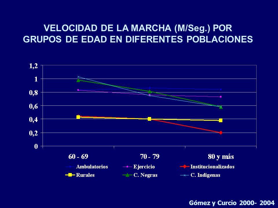 VELOCIDAD DE LA MARCHA (M/Seg.) POR GRUPOS DE EDAD EN DIFERENTES POBLACIONES Gómez y Curcio 2000- 2004