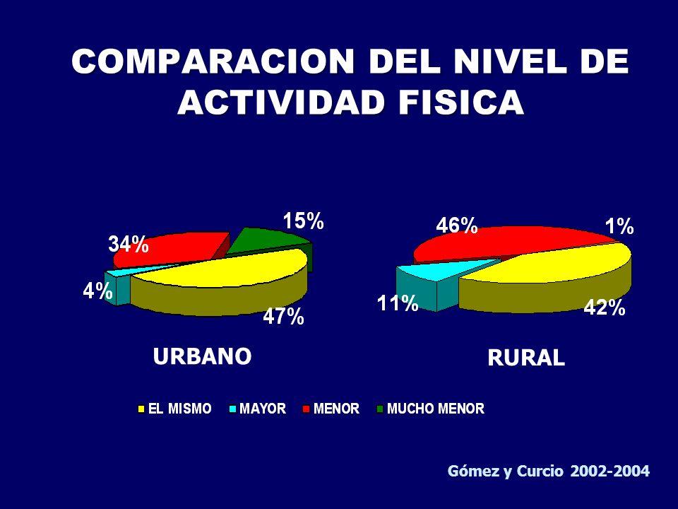 COMPARACION DEL NIVEL DE ACTIVIDAD FISICA URBANO RURAL Gómez y Curcio 2002-2004