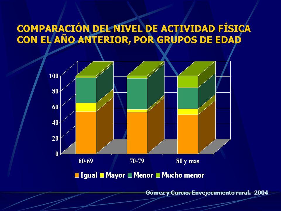COMPARACIÓN DEL NIVEL DE ACTIVIDAD FÍSICA CON EL AÑO ANTERIOR, POR GRUPOS DE EDAD Gómez y Curcio. Envejecimiento rural. 2004