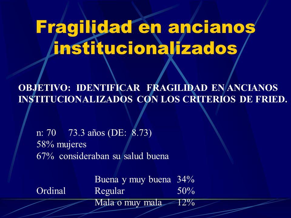 Fragilidad en ancianos institucionalizados OBJETIVO: IDENTIFICAR FRAGILIDAD EN ANCIANOS INSTITUCIONALIZADOS CON LOS CRITERIOS DE FRIED. n: 70 73.3 año