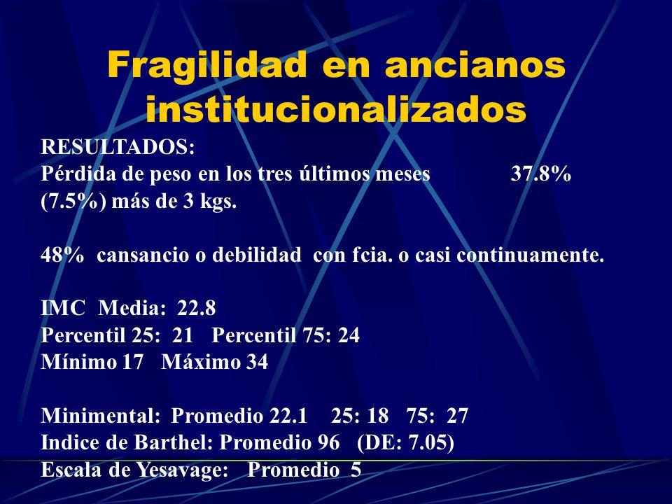 Fragilidad en ancianos institucionalizados RESULTADOS: Pérdida de peso en los tres últimos meses37.8% (7.5%) más de 3 kgs. 48% cansancio o debilidad c