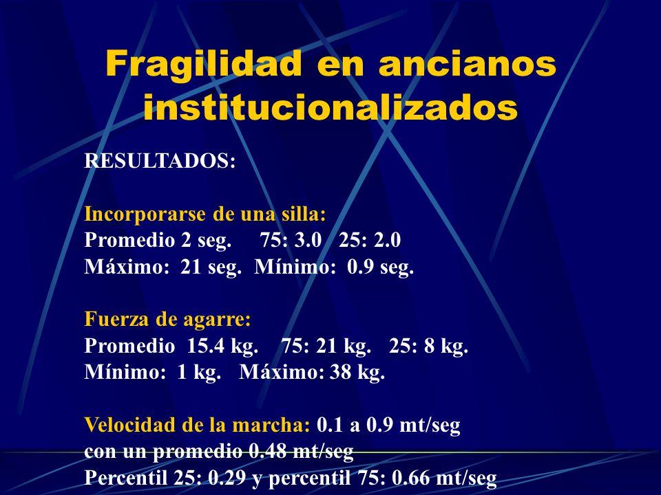 Fragilidad en ancianos institucionalizados RESULTADOS: Incorporarse de una silla: Promedio 2 seg. 75: 3.0 25: 2.0 Máximo: 21 seg. Mínimo: 0.9 seg. Fue