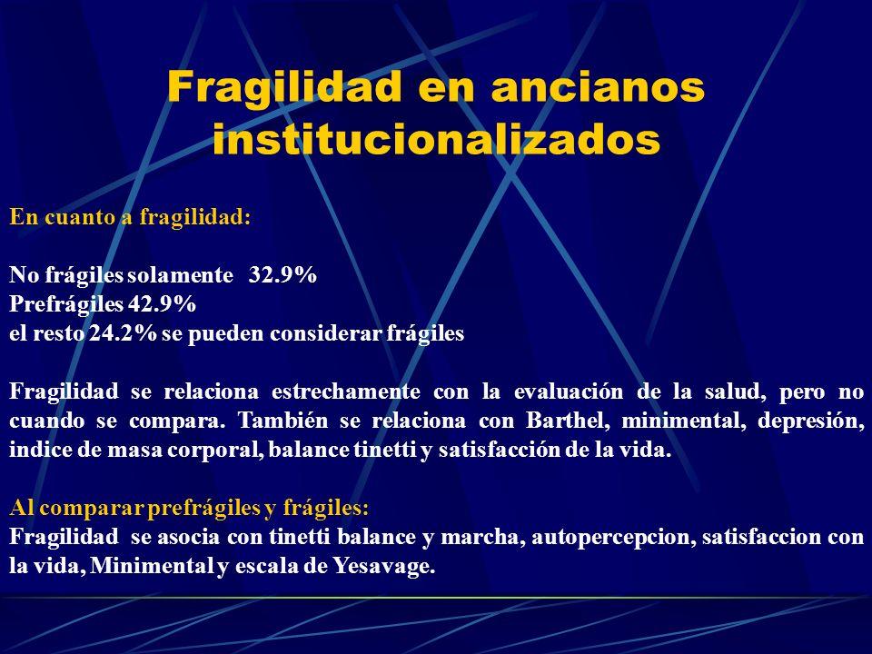 Fragilidad en ancianos institucionalizados En cuanto a fragilidad: No frágiles solamente 32.9% Prefrágiles 42.9% el resto 24.2% se pueden considerar f