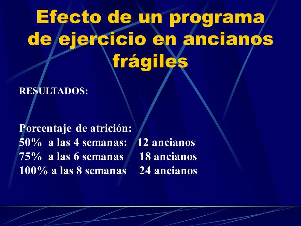 Efecto de un programa de ejercicio en ancianos frágiles RESULTADOS: Porcentaje de atrición: 50% a las 4 semanas: 12 ancianos 75% a las 6 semanas 18 an