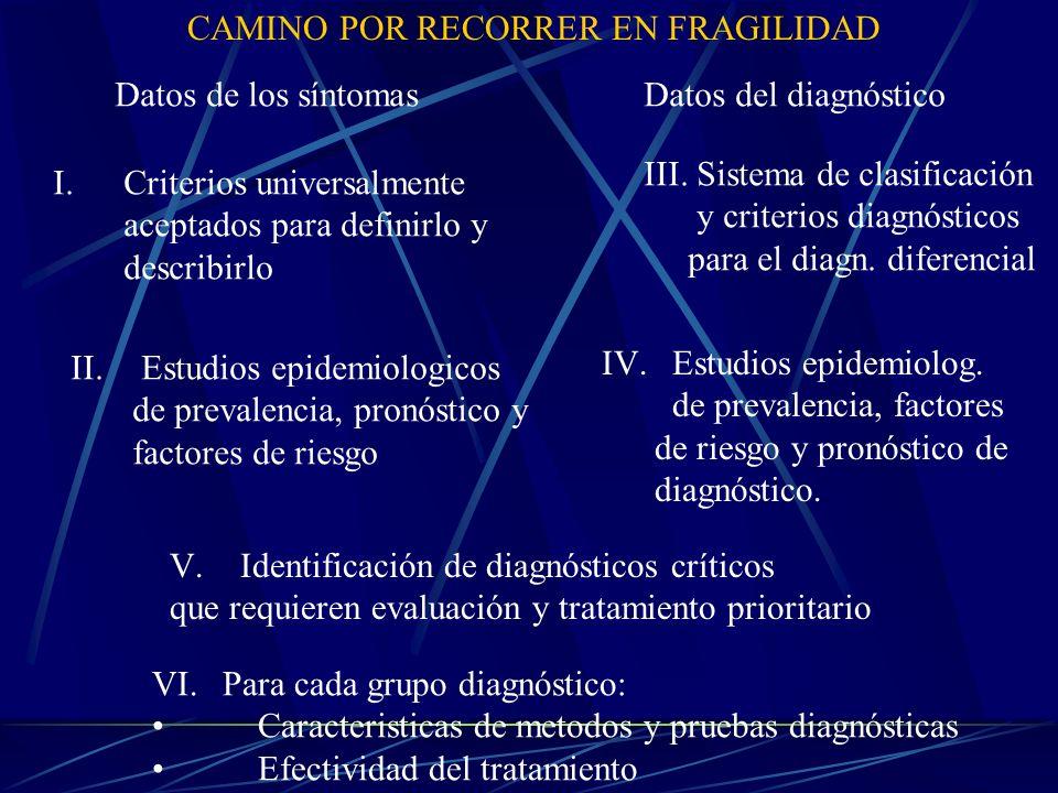 ENVEJECIMIENTO NORMAL DETERIOROSARCOPENIA ENFERMEDAD FACTORES EXTRÍNSECOS Estresores: Médicos Psicológicos Sociales Medio ambientales FACTORES INTRÍNSECOS Reserva Fisiológica disminuida: Fuerza Flexibilidad Resistencia Destreza FRAGILIDAD FAILURE TO THRIVE (Falla para prosperar) (Síndromes Geriátricos) DECLINACIÓN FUNCIONAL
