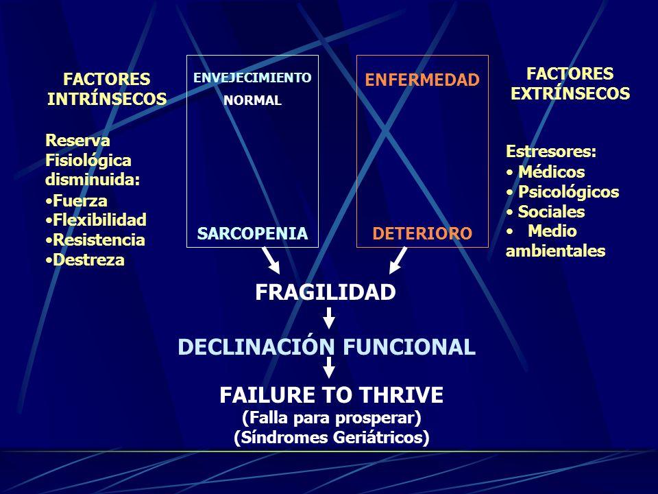 ENVEJECIMIENTO NORMAL DETERIOROSARCOPENIA ENFERMEDAD FACTORES EXTRÍNSECOS Estresores: Médicos Psicológicos Sociales Medio ambientales FACTORES INTRÍNS