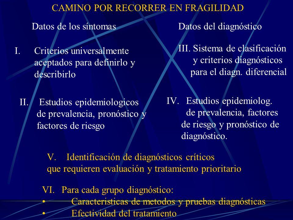 Datos de los síntomasDatos del diagnóstico I.Criterios universalmente aceptados para definirlo y describirlo III. Sistema de clasificación y criterios