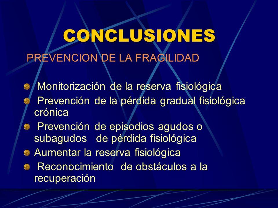 CONCLUSIONES PREVENCION DE LA FRAGILIDAD Monitorización de la reserva fisiológica Prevención de la pérdida gradual fisiológica crónica Prevención de e