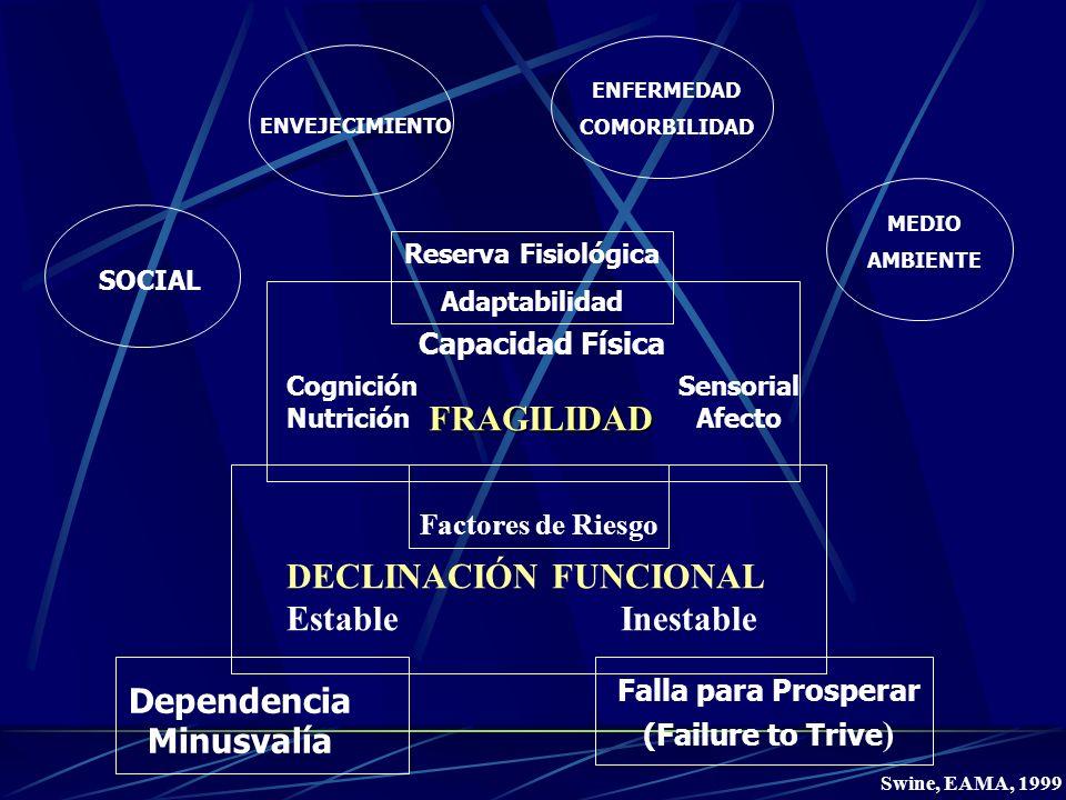 Reserva Fisiológica Adaptabilidad Capacidad FísicaFRAGILIDAD Cognición Nutrición Sensorial Afecto Factores de Riesgo DECLINACIÓN FUNCIONAL Estable Ine