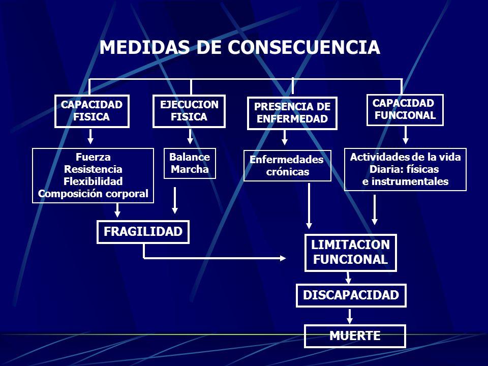 CAPACIDAD FISICA CAPACIDAD FUNCIONAL PRESENCIA DE ENFERMEDAD EJECUCION FISICA MUERTE DISCAPACIDAD FRAGILIDAD LIMITACION FUNCIONAL MEDIDAS DE CONSECUEN