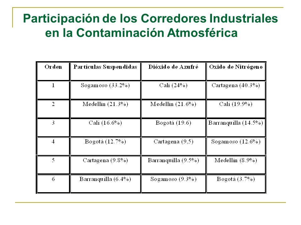 Participación de los Corredores Industriales en la Contaminación Atmosférica
