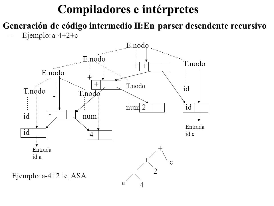 Compiladores e intérpretes –Ejemplo: a-4+2+c Generación de código intermedio II:En parser desendente recursivo E.nodo T.nodo idnum id - + + Entrada id