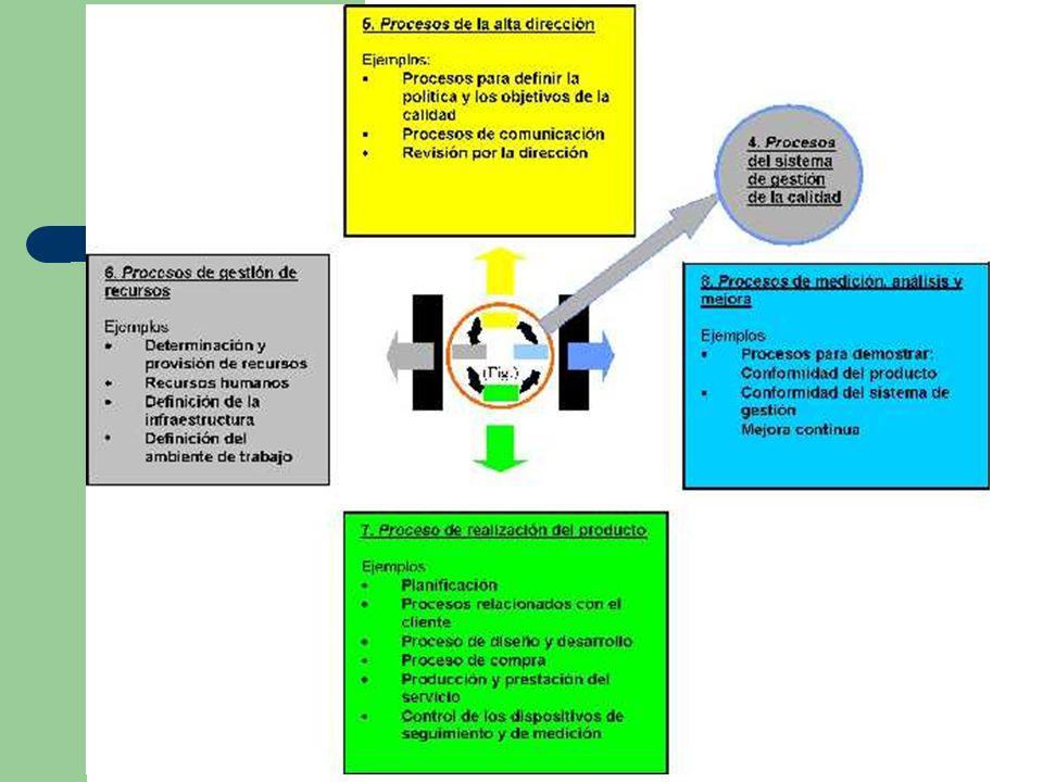 Las interacciones entre los procesos de una organización frecuentemente pueden ser complejas, resultando en una red de procesos interdependientes.