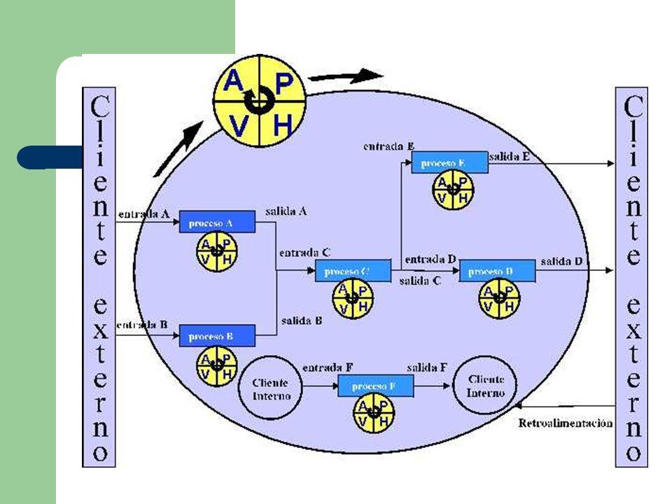 Implementación del enfoque basado en procesos de acuerdo con los requisitos de la Norma ISO 9001:2000 Un enfoque basado en procesos, cuando se utiliza dentro de un sistema de gestión de la calidad, enfatiza la importancia de: a) la comprensión y el cumplimiento de los requisitos, b) la necesidad de considerar los procesos en términos que aporten valor, c) la obtención de resultados del desempeño y eficacia del proceso, y d) la mejora continua de los procesos con base en mediciones objetivas.
