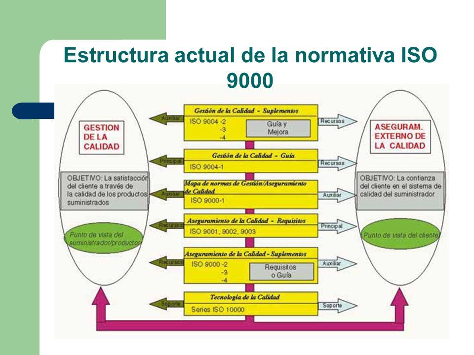Estructura actual de la normativa ISO 9000
