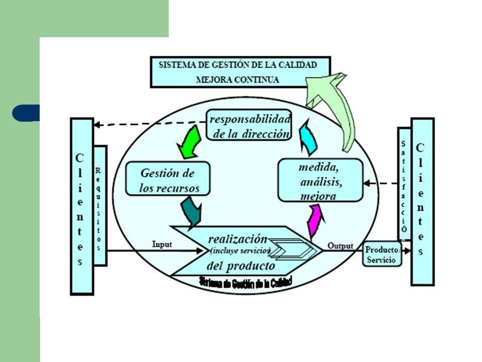 PHVA Dentro del contexto de un sistema de gestión de la calidad, el PHVA es un ciclo dinámico que puede desarrollarse dentro de cada proceso de la organización, y en el sistema de procesos como un todo.