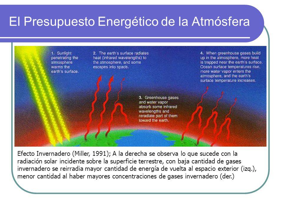 El Presupuesto Energético de la Atmósfera Efecto Invernadero (Miller, 1991); A la derecha se observa lo que sucede con la radiación solar incidente so