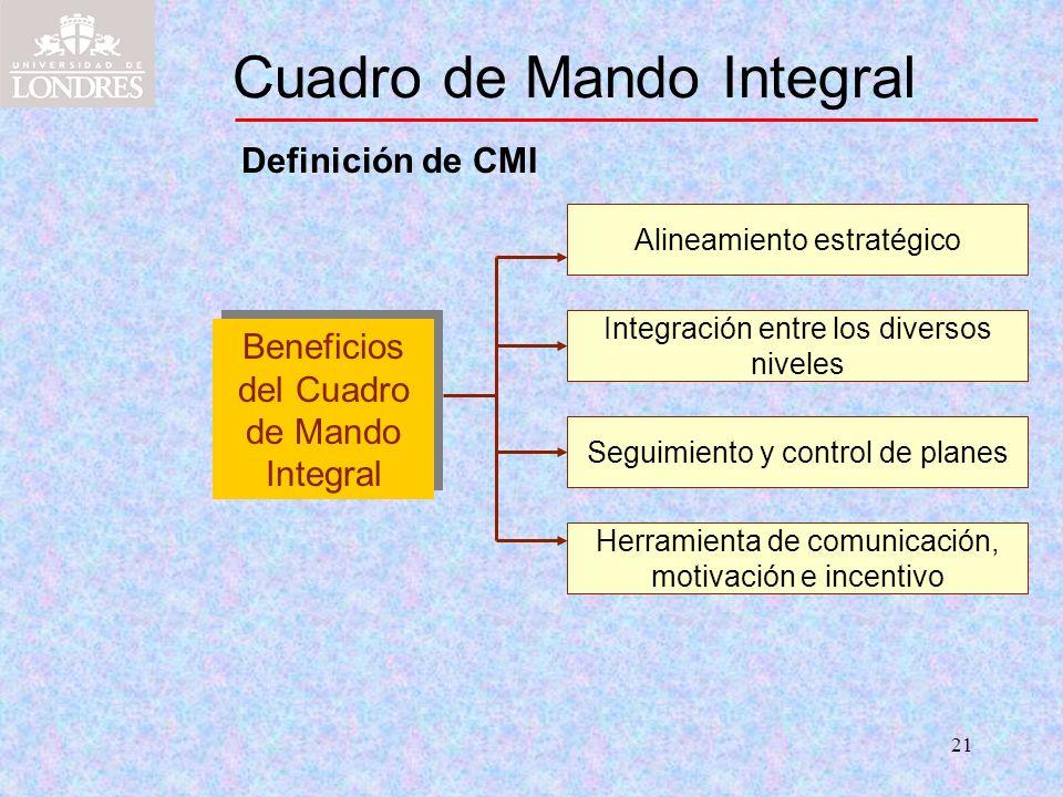 21 Cuadro de Mando Integral Definición de CMI Alineamiento estratégico Beneficios del Cuadro de Mando Integral Herramienta de comunicación, motivación