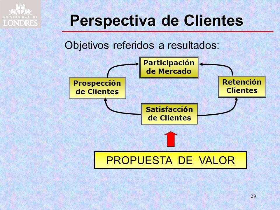 29 Perspectiva de Clientes Objetivos referidos a resultados: Participación de Mercado Prospección de Clientes Retención Clientes Satisfacción de Clien