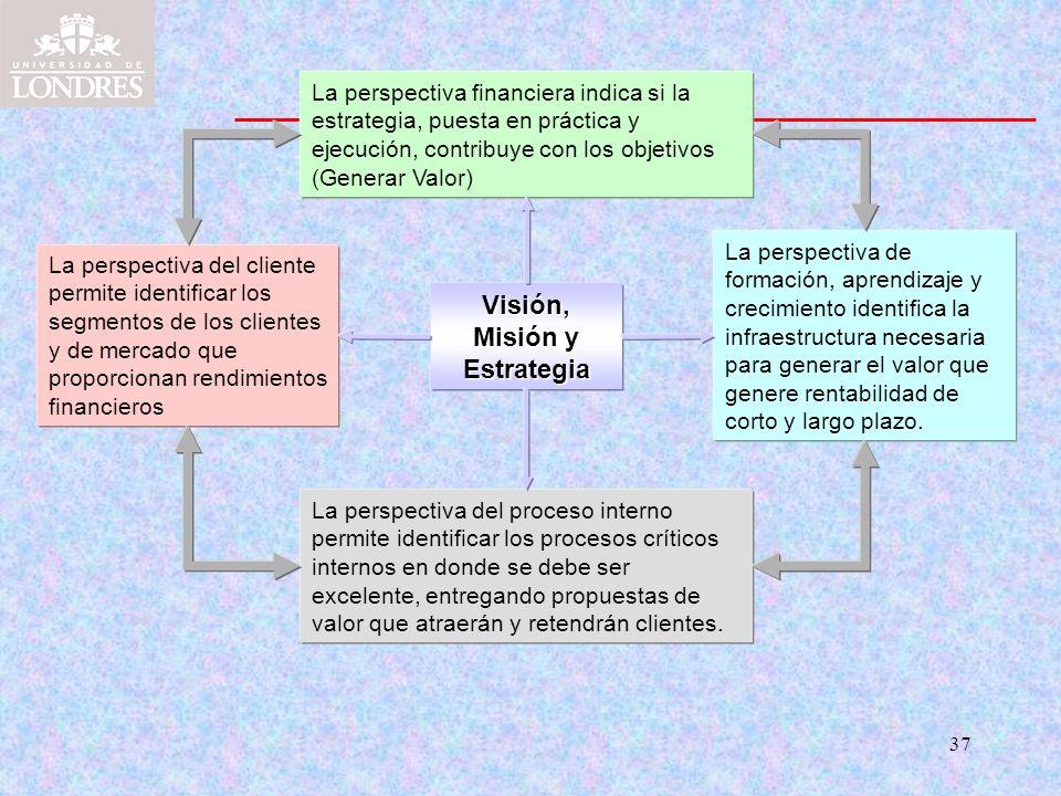 37 Visión, Misión y Estrategia La perspectiva financiera indica si la estrategia, puesta en práctica y ejecución, contribuye con los objetivos (Genera