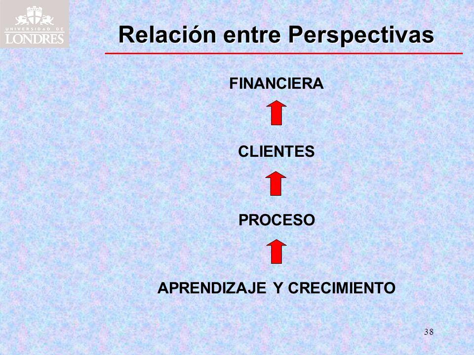 38 Relación entre Perspectivas FINANCIERA CLIENTES PROCESO APRENDIZAJE Y CRECIMIENTO