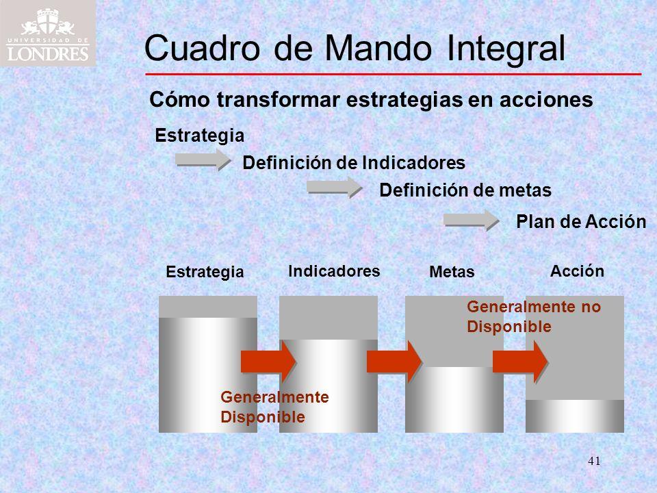 41 Cuadro de Mando Integral Cómo transformar estrategias en acciones Estrategia Definición de metas Definición de Indicadores Plan de Acción Estrategi