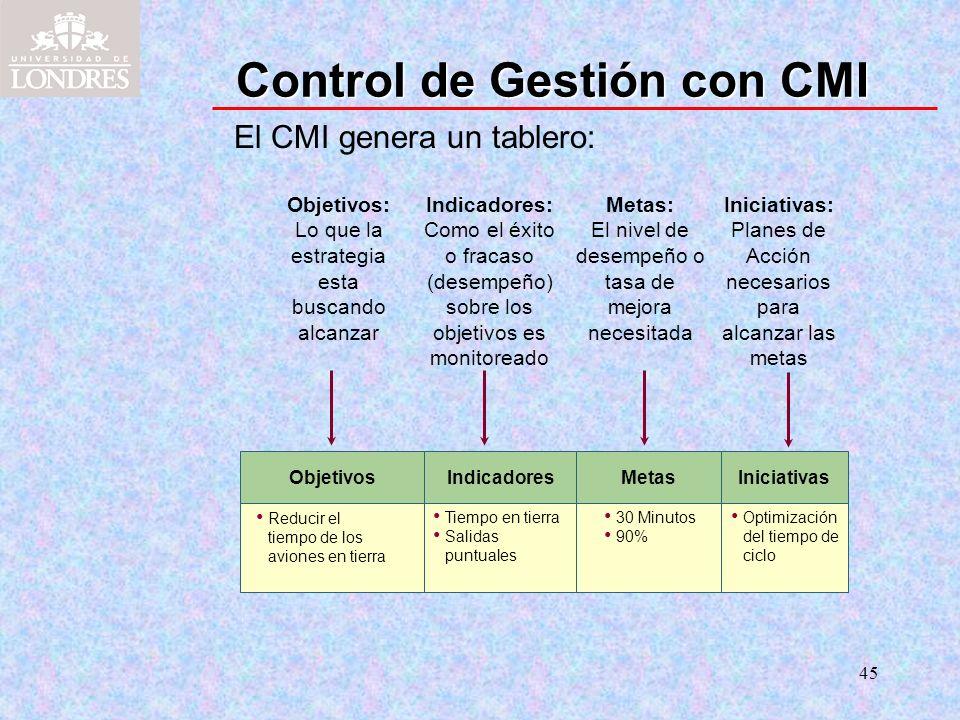 45 Control de Gestión con CMI Objetivos Reducir el tiempo de los aviones en tierra Metas 30 Minutos 90% Metas: El nivel de desempeño o tasa de mejora