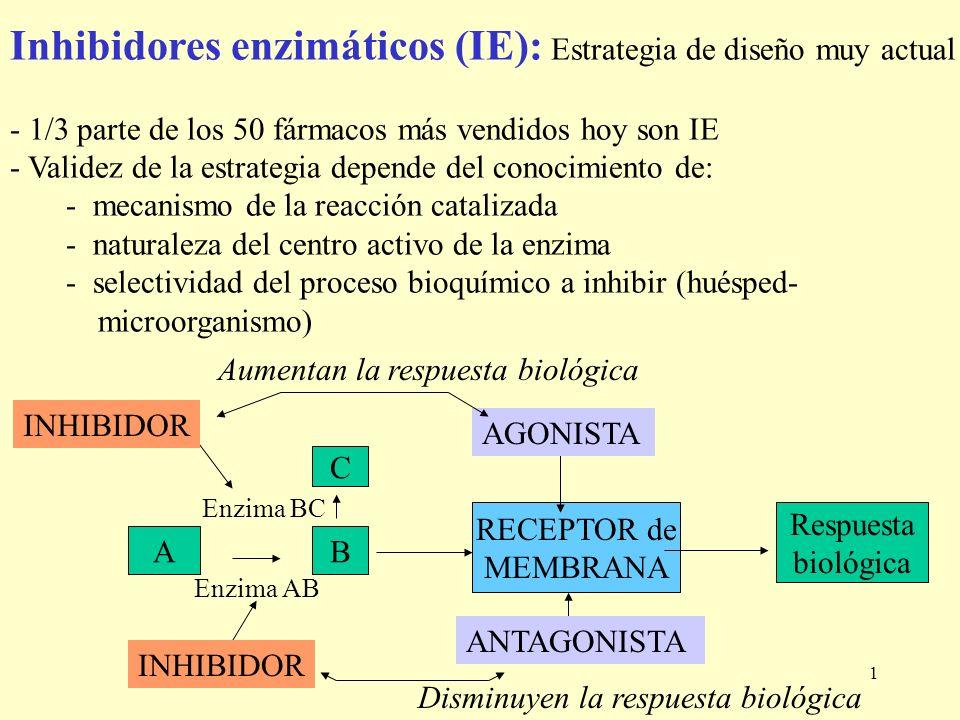 1 Inhibidores enzimáticos (IE): Estrategia de diseño muy actual - 1/3 parte de los 50 fármacos más vendidos hoy son IE - Validez de la estrategia depe