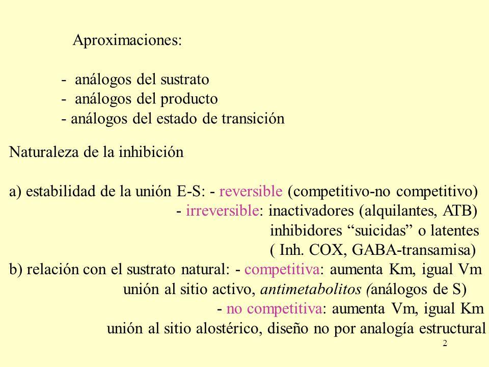 2 Aproximaciones: - análogos del sustrato - análogos del producto - análogos del estado de transición Naturaleza de la inhibición a) estabilidad de la
