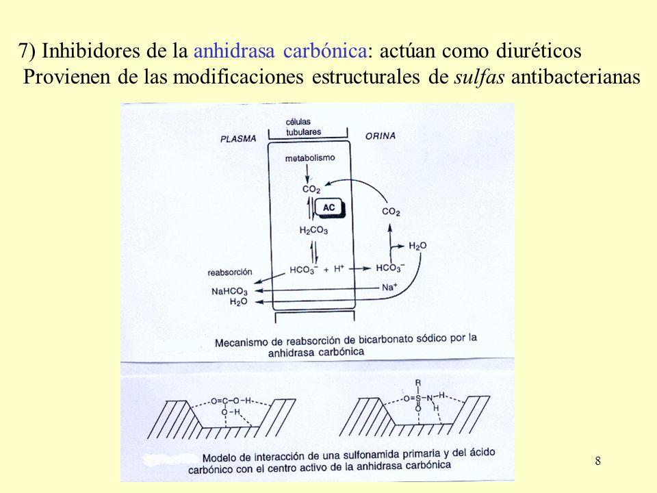 8 7) Inhibidores de la anhidrasa carbónica: actúan como diuréticos Provienen de las modificaciones estructurales de sulfas antibacterianas