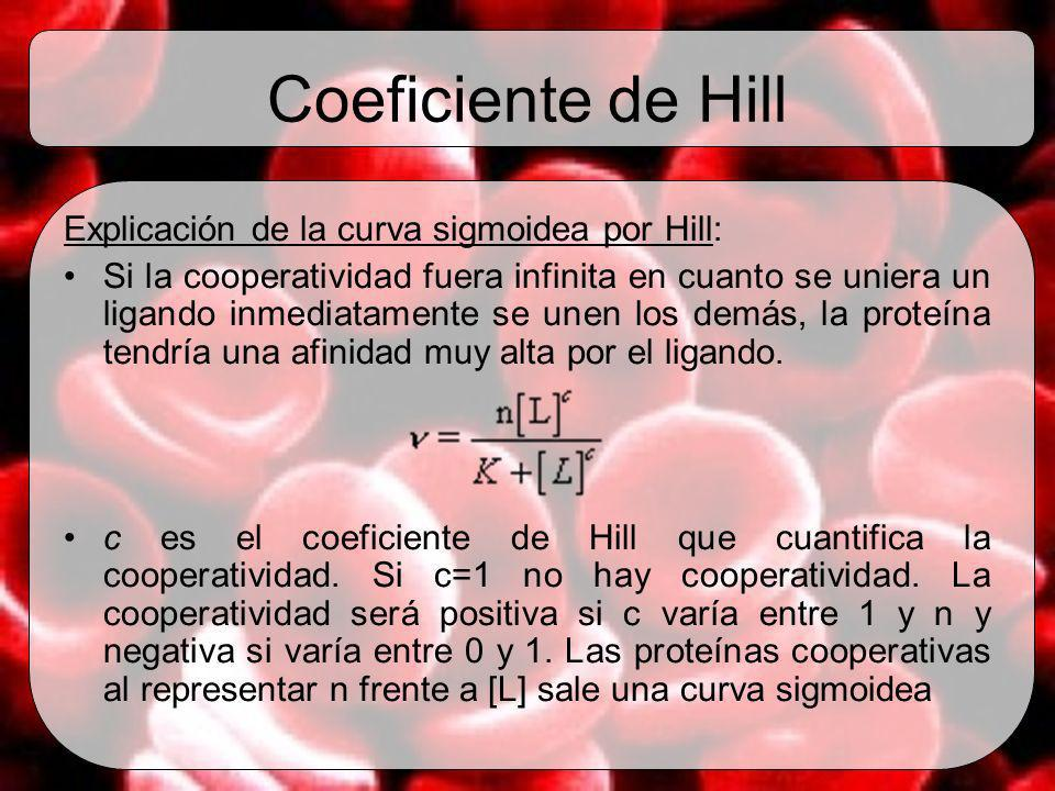 Coeficiente de Hill Explicación de la curva sigmoidea por Hill: Si la cooperatividad fuera infinita en cuanto se uniera un ligando inmediatamente se u