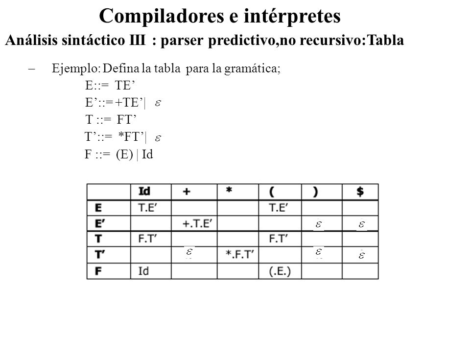 Análisis sintáctico III : parser predictivo,no recursivo:Tabla Compiladores e intérpretes –Ejemplo: Defina la tabla para la gramática; E::= TE E::= +T