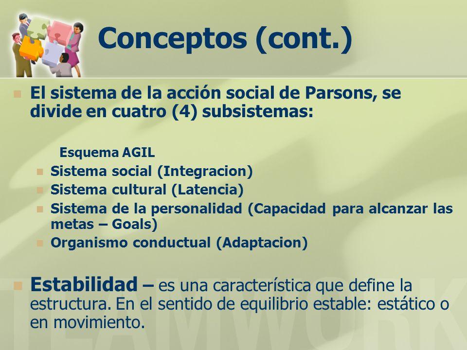 Conceptos (cont.) El sistema de la acción social de Parsons, se divide en cuatro (4) subsistemas: Esquema AGIL Sistema social (Integracion) Sistema cultural (Latencia) Sistema de la personalidad (Capacidad para alcanzar las metas – Goals) Organismo conductual (Adaptacion) Estabilidad – es una característica que define la estructura.