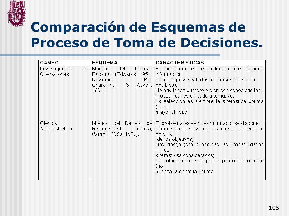 105 Comparación de Esquemas de Proceso de Toma de Decisiones.