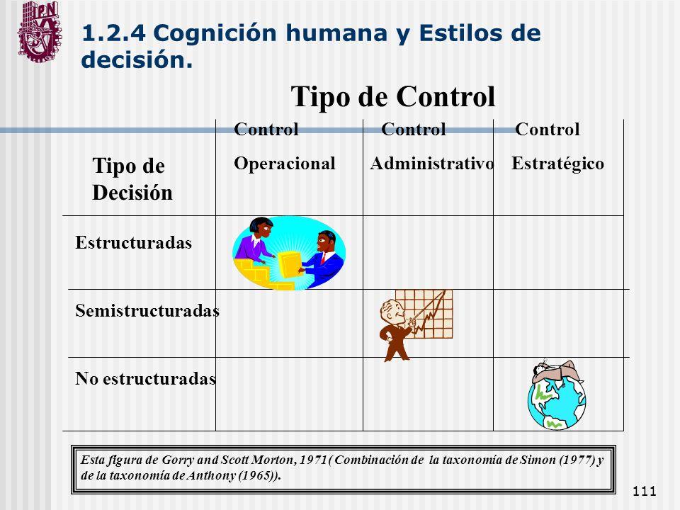 111 1.2.4 Cognición humana y Estilos de decisión. Tipo de Control Control Control Control OperacionalAdministrativo Estratégico Tipo de Decisión Estru
