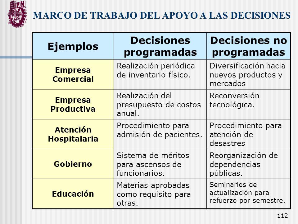 112 Ejemplos Decisiones programadas Decisiones no programadas Empresa Comercial Realización periódica de inventario físico. Diversificación hacia nuev