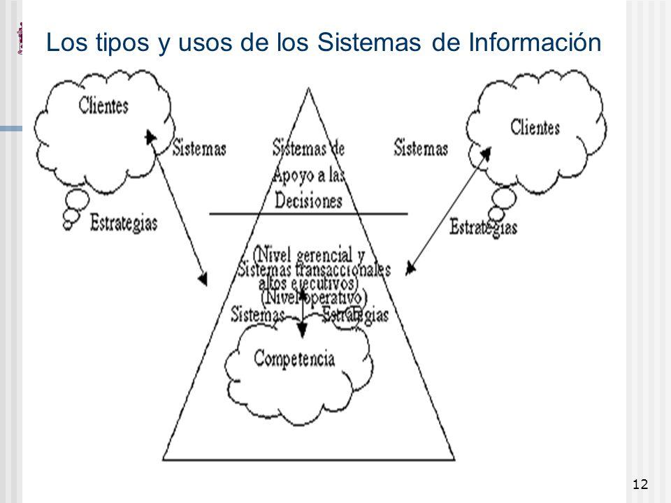 12 Los tipos y usos de los Sistemas de Información