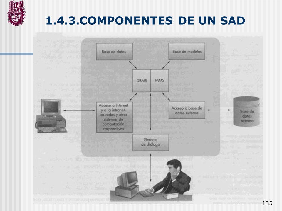 135 1.4.3.COMPONENTES DE UN SAD